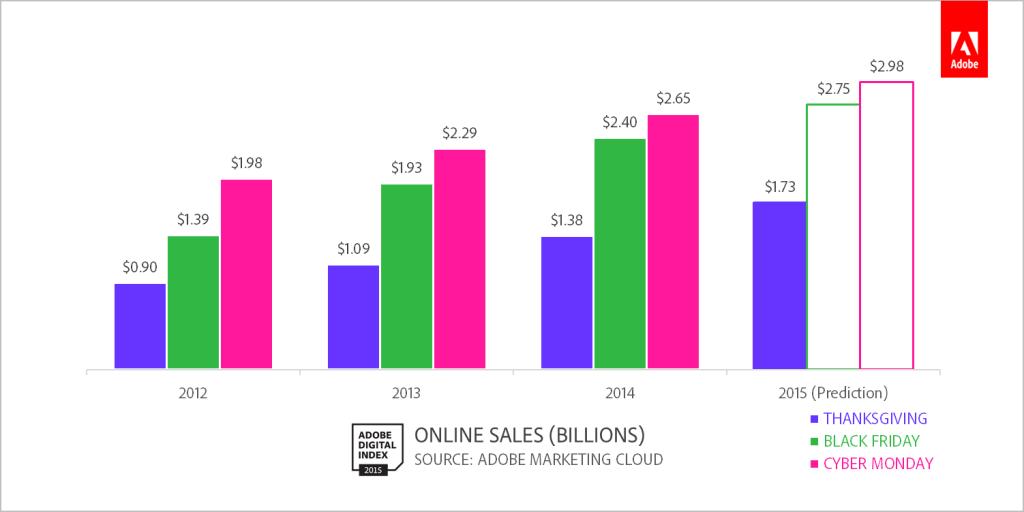 Cyber Week Sales Figures by Adobe