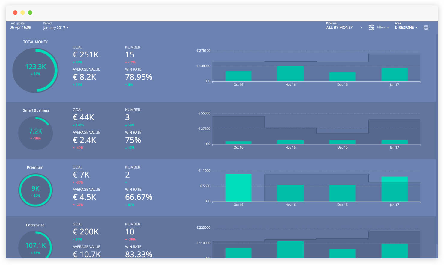 Sales Pipelines Reports