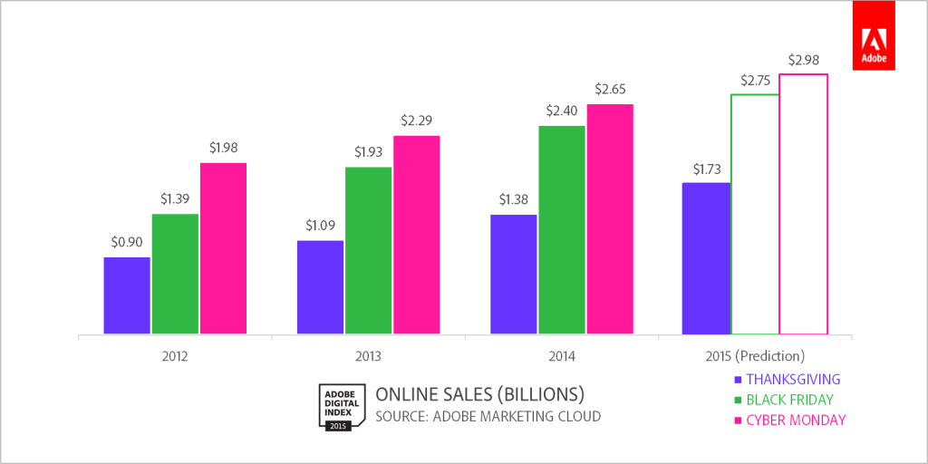 Cyber Week Sales Figures by Adobe