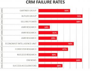 Tassi di fallimento dei CRM