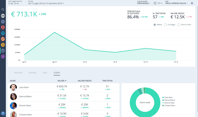 CRM Mobile Sellf: i report di vendita