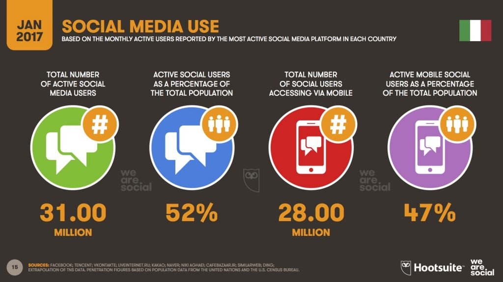 Marketing digitale - uso social networks